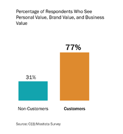 Emotions-Influence-Decisions-Customers-Non